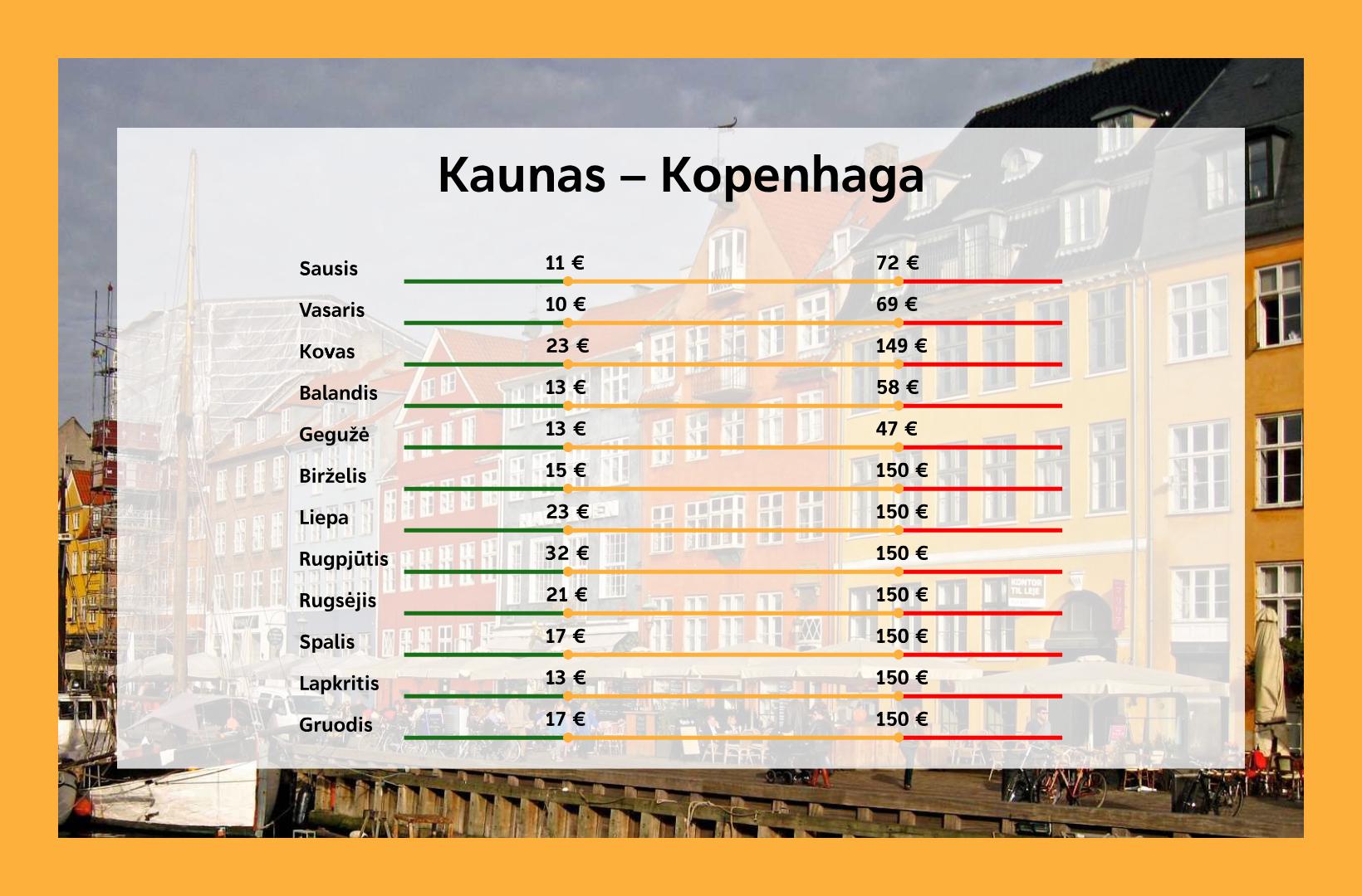 Kada pigiausi lektuvu bilietai i Kopenhaga is Kauno