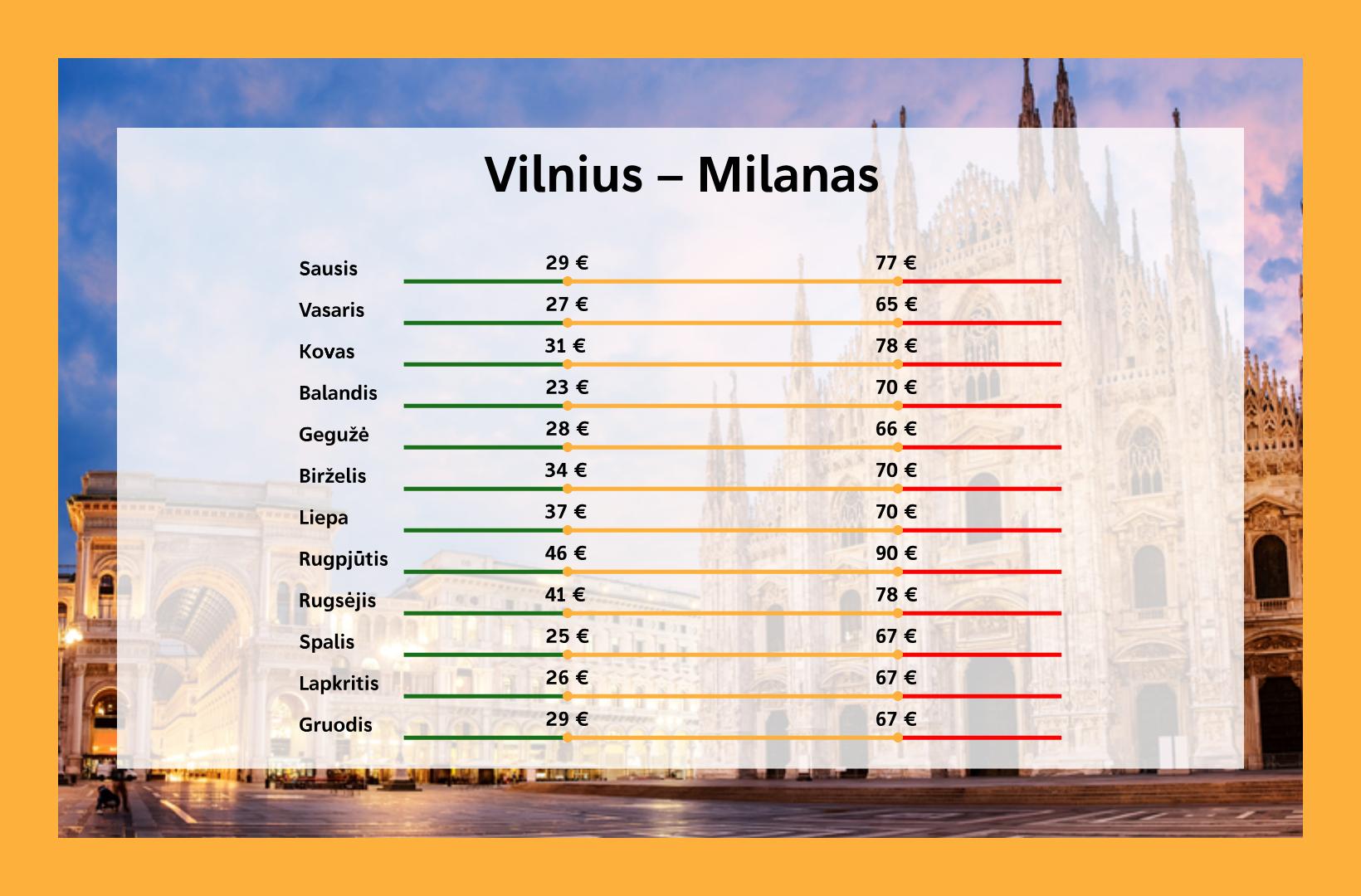 Kada pigiausi lektuvu bilietai i Milana is Vilniaus