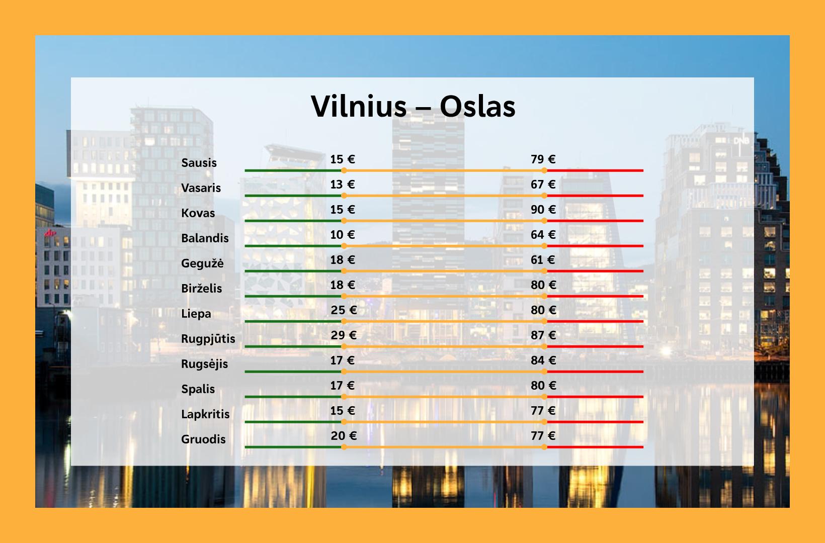Kada pigiausi lektuvu bilietai i Osla is Vilniaus
