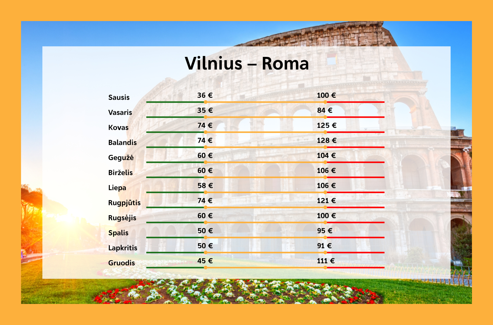 Kada pigiausi lektuvu bilietai i Roma is Vilniaus
