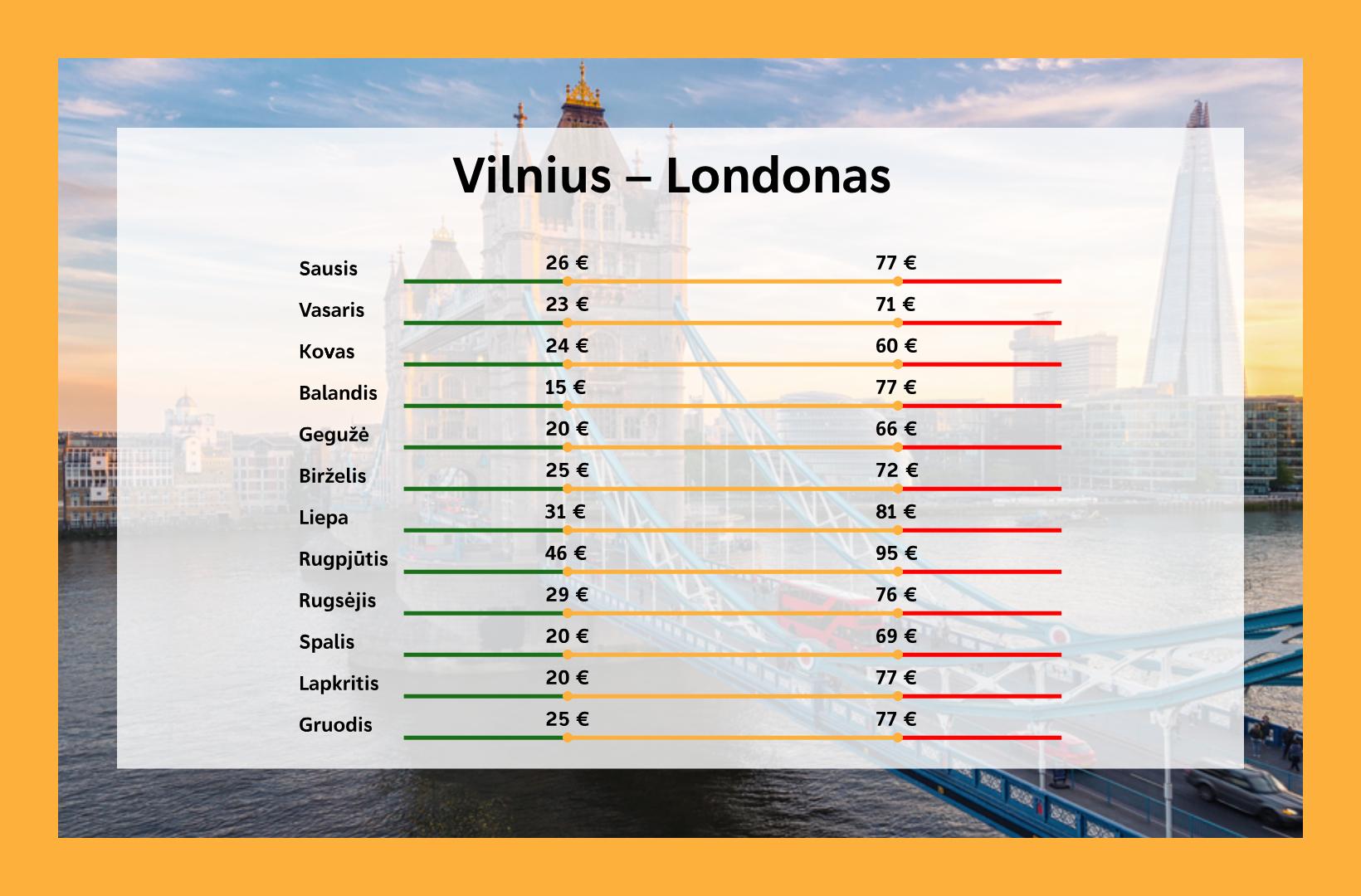 Kada pigiausi lektuvu bilietai i Londona is Vilniaus