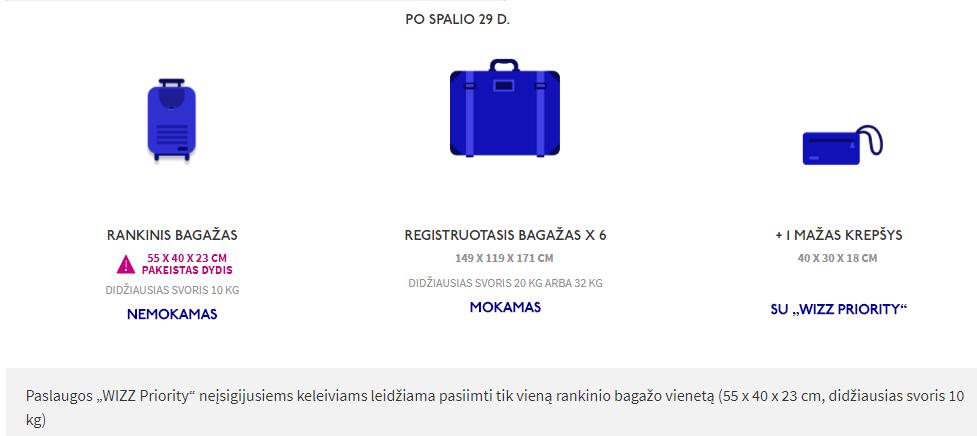 Wizzair bagažo informacija po 2017 spalio 29 d.